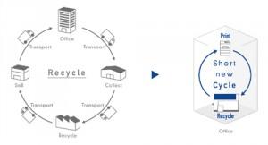 цикл переработки бумаги в Epson PaperLab